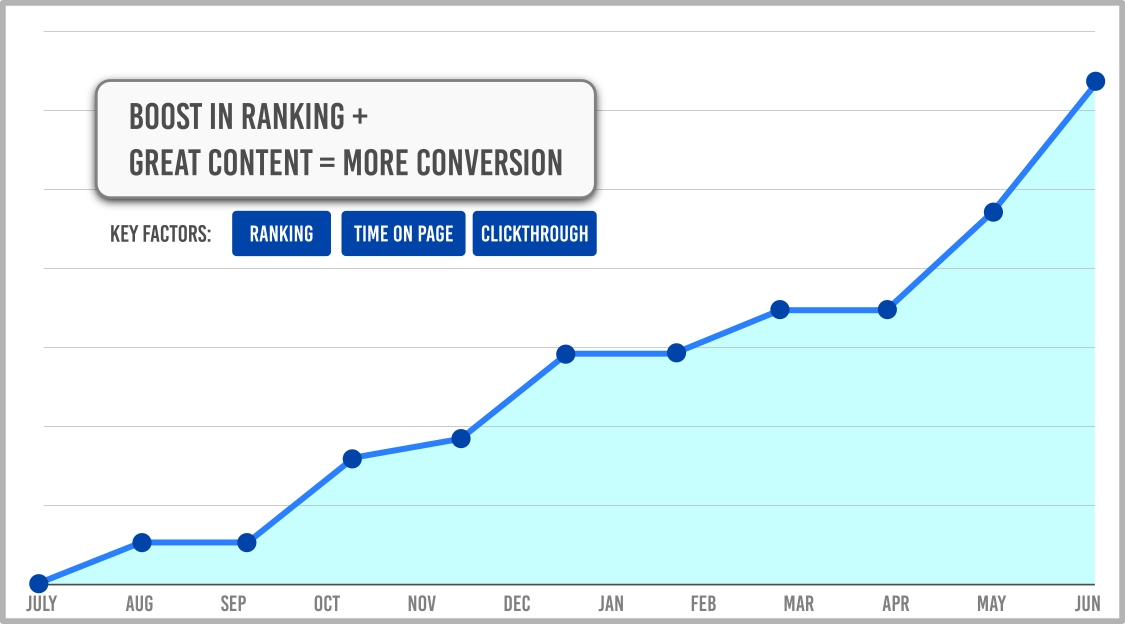 boost ranking with great content equals more conversion infographic - 702 pros